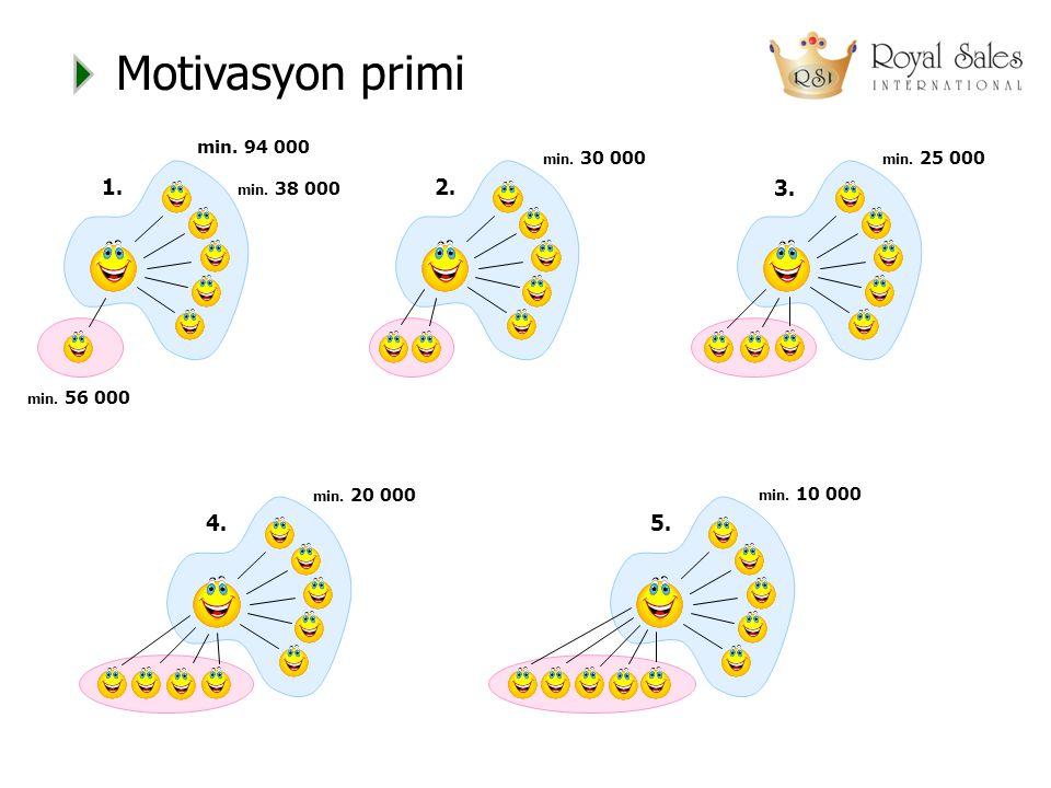 Motivasyon primi 1. 2. 3. 4. 5. min. 94 000 min. 30 000 min. 25 000