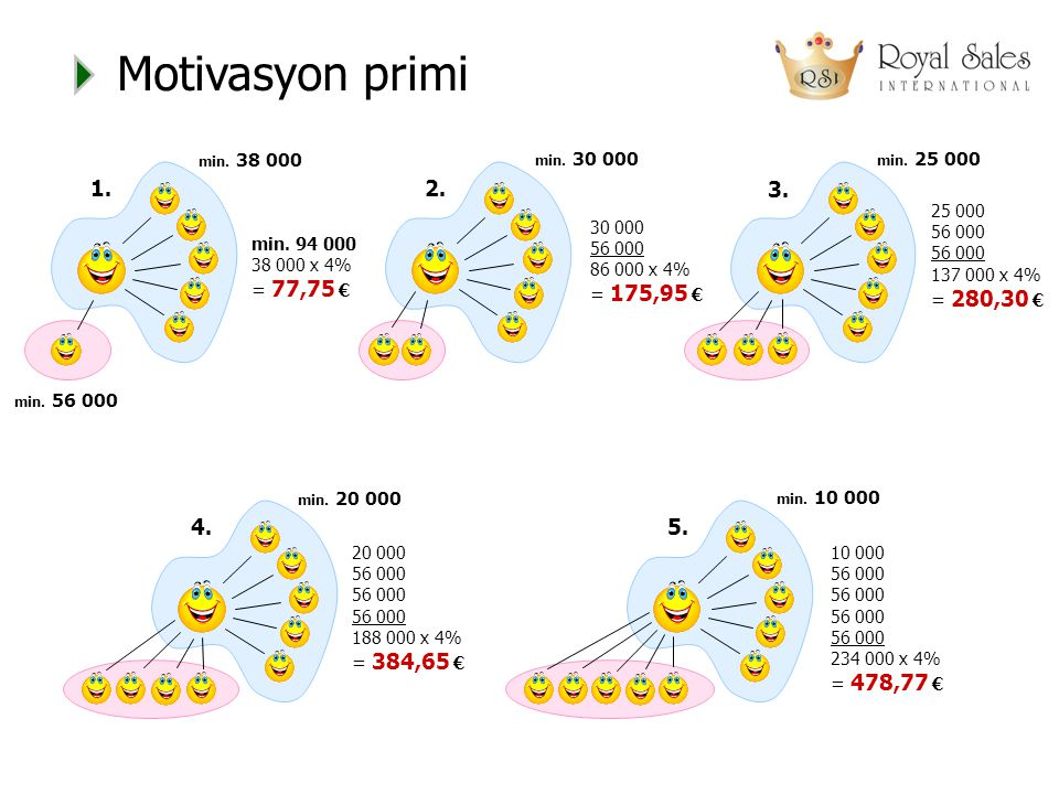 Motivasyon primi 1. min. 38 000. min. 56 000. 2. min. 30 000. 3. min. 25 000. 25 000 56 000 56 000 137 000 x 4% = 280,30 €