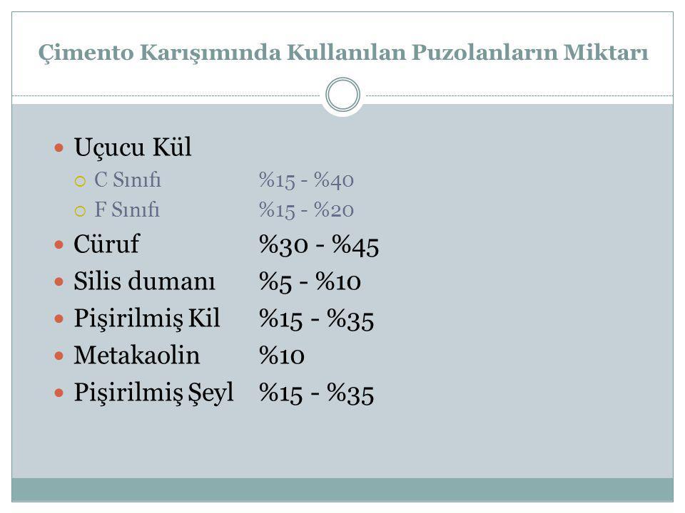 Çimento Karışımında Kullanılan Puzolanların Miktarı