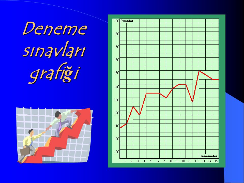 Deneme sınavları grafiği