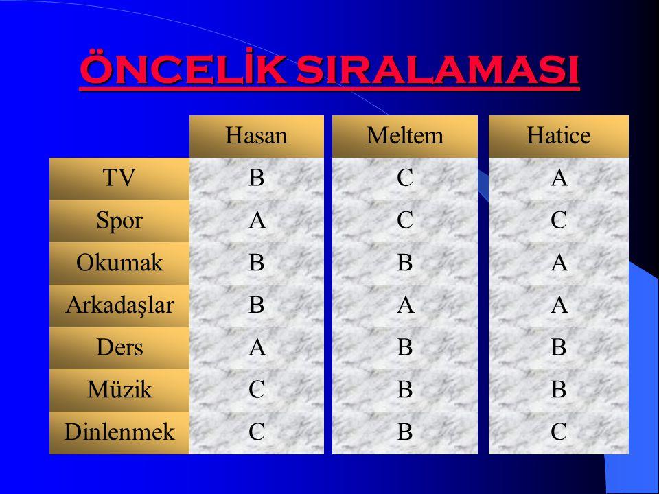 ÖNCELİK SIRALAMASI Hasan Meltem Hatice TV B C A Spor A C C Okumak B B