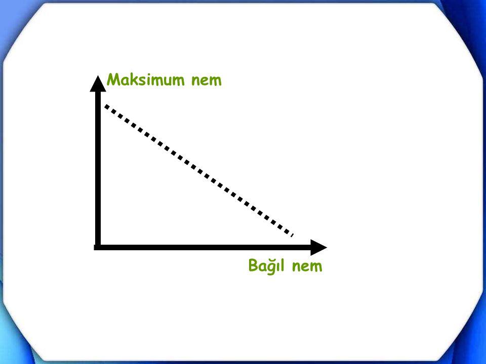 Maksimum nem Bağıl nem