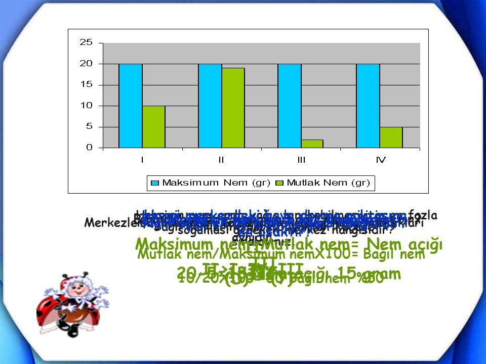 Maksimum nem-Mutlak nem= Nem açığı 20-5=15 Nem açığı 15 gram