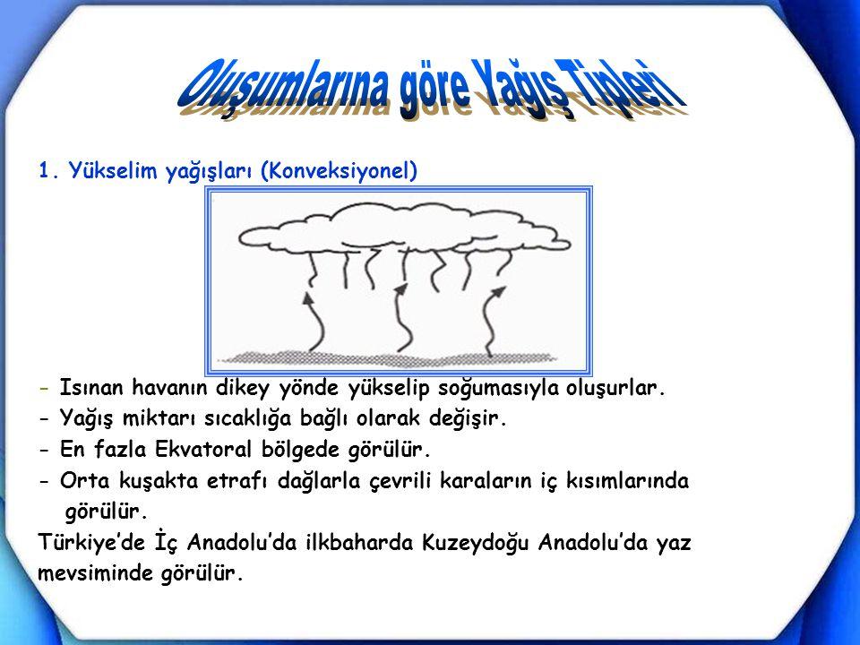 Oluşumlarına göre Yağış Tipleri