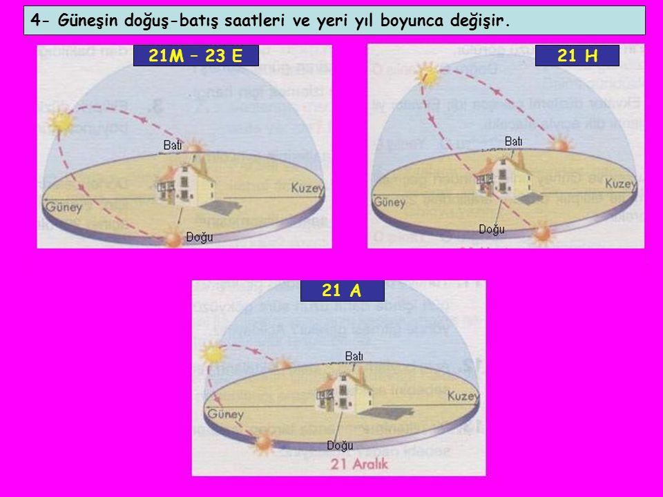 4- Güneşin doğuş-batış saatleri ve yeri yıl boyunca değişir.