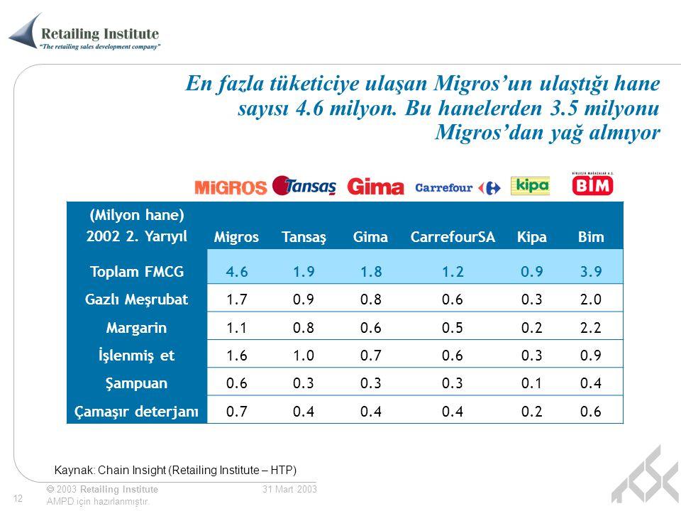 En fazla tüketiciye ulaşan Migros'un ulaştığı hane sayısı 4. 6 milyon