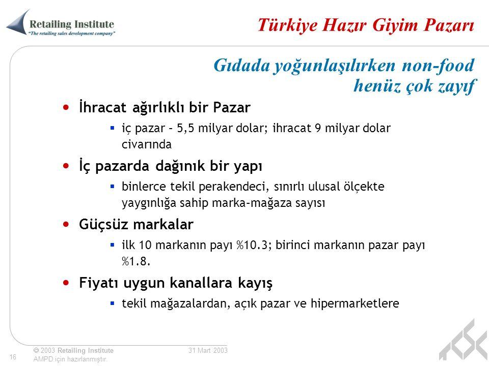 Türkiye Hazır Giyim Pazarı