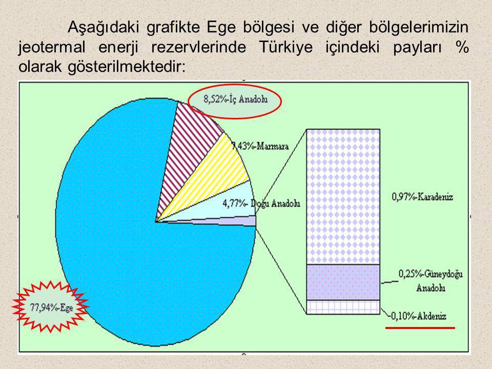 Aşağıdaki grafikte Ege bölgesi ve diğer bölgelerimizin jeotermal enerji rezervlerinde Türkiye içindeki payları % olarak gösterilmektedir: