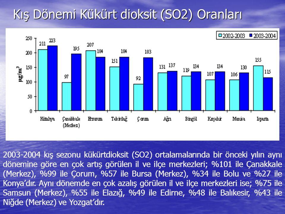 Kış Dönemi Kükürt dioksit (SO2) Oranları