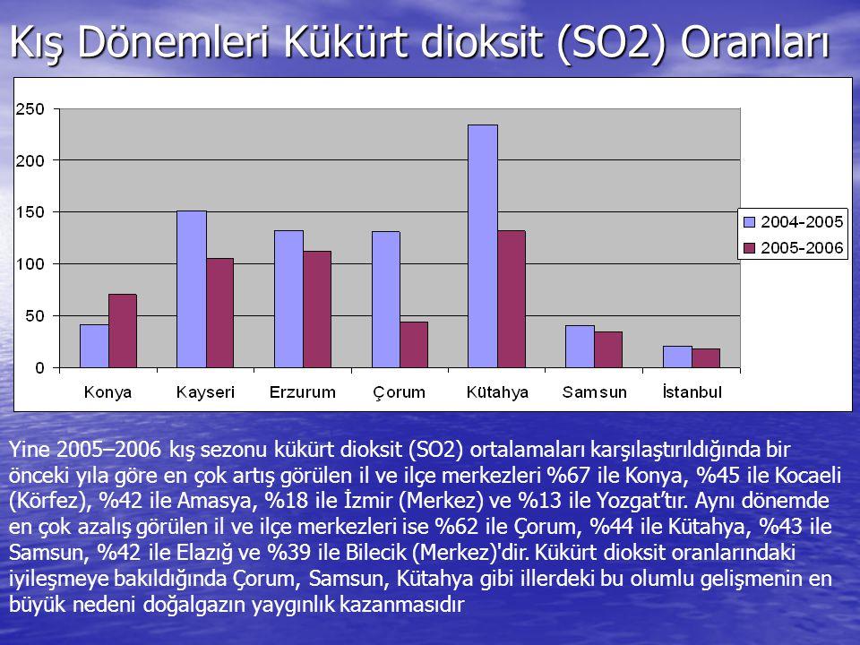 Kış Dönemleri Kükürt dioksit (SO2) Oranları