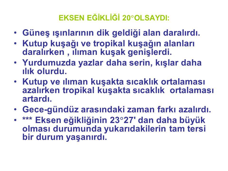 EKSEN EĞİKLİĞİ 20OLSAYDI: