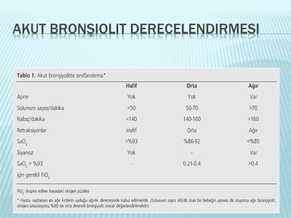 Akut bronşiolit derecelendirmesi