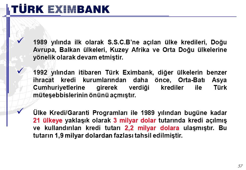 Ülke kredileri YARARLANMA KOŞULLARI.