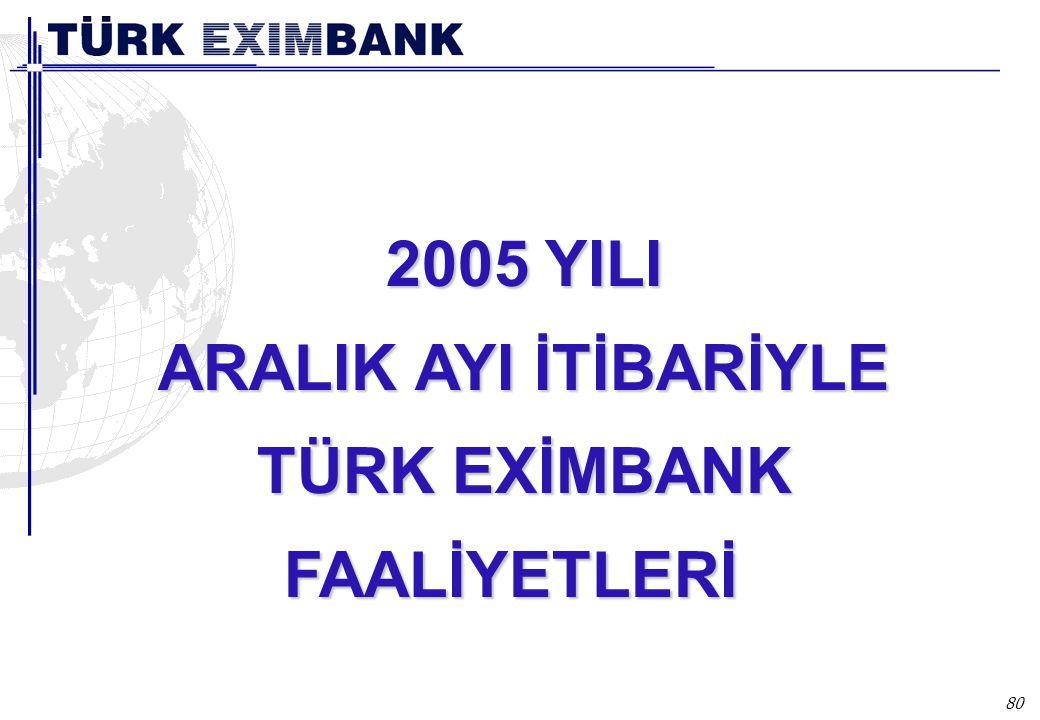 Türk Eximbank 2005 yılı Aralık ayı itibariyle ihracat sektörüne;