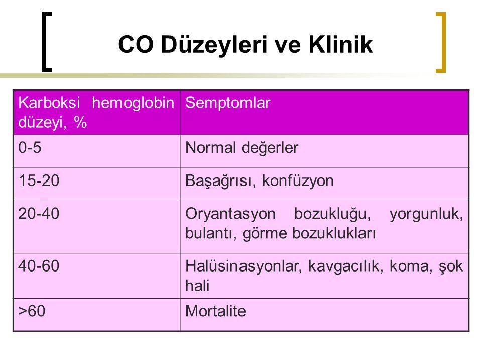 CO Düzeyleri ve Klinik Karboksi hemoglobin düzeyi, % Semptomlar 0-5