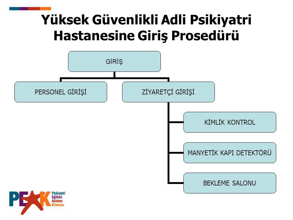 Yüksek Güvenlikli Adli Psikiyatri Hastanesine Giriş Prosedürü