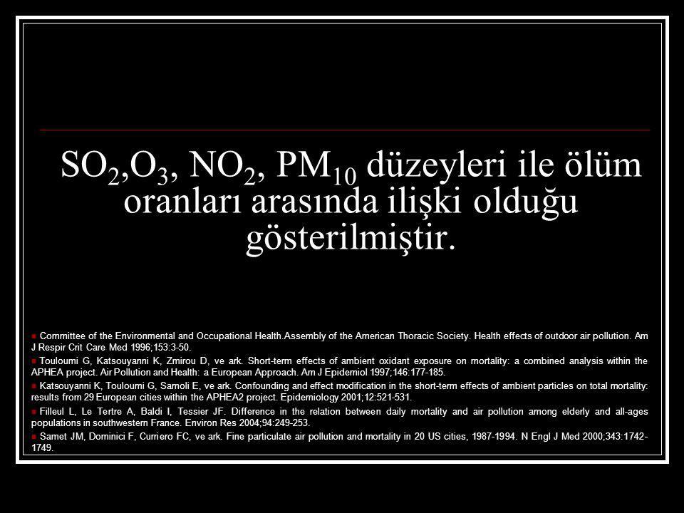 SO2,O3, NO2, PM10 düzeyleri ile ölüm oranları arasında ilişki olduğu gösterilmiştir.