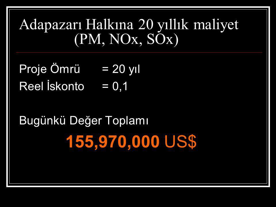 Adapazarı Halkına 20 yıllık maliyet (PM, NOx, SOx)