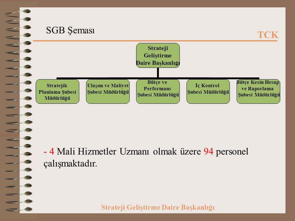 SGB Şeması 4 Mali Hizmetler Uzmanı olmak üzere 94 personel çalışmaktadır.