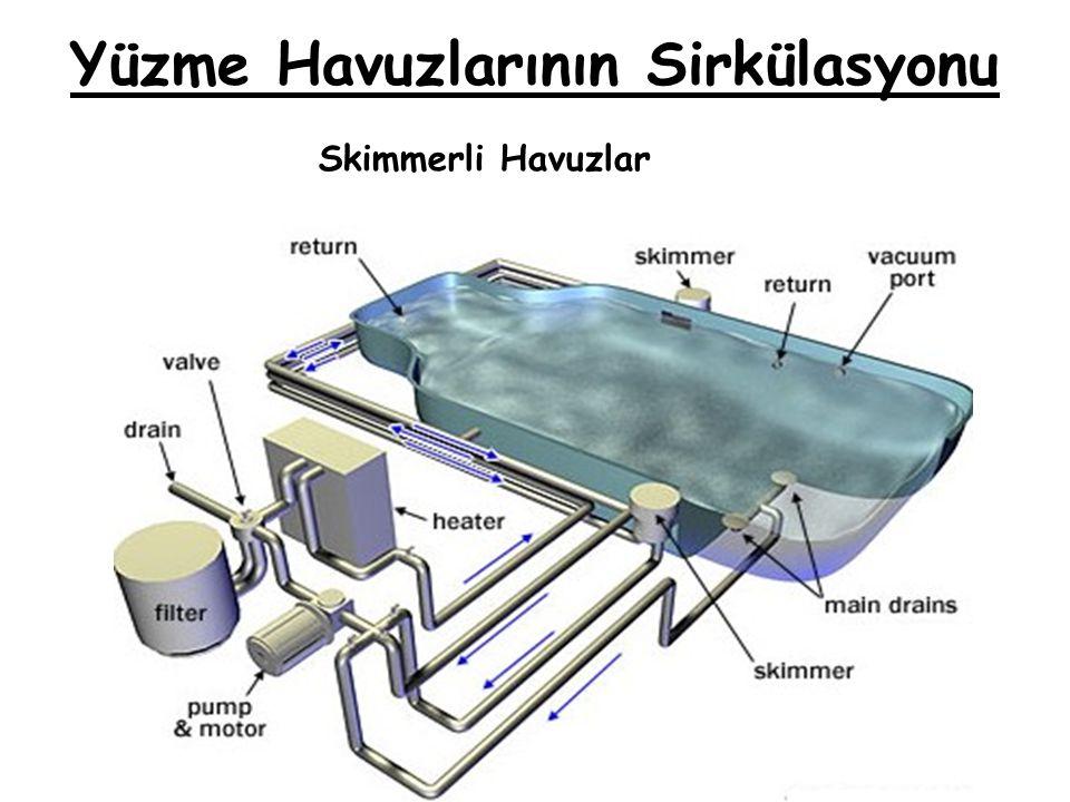 Yüzme Havuzlarının Sirkülasyonu