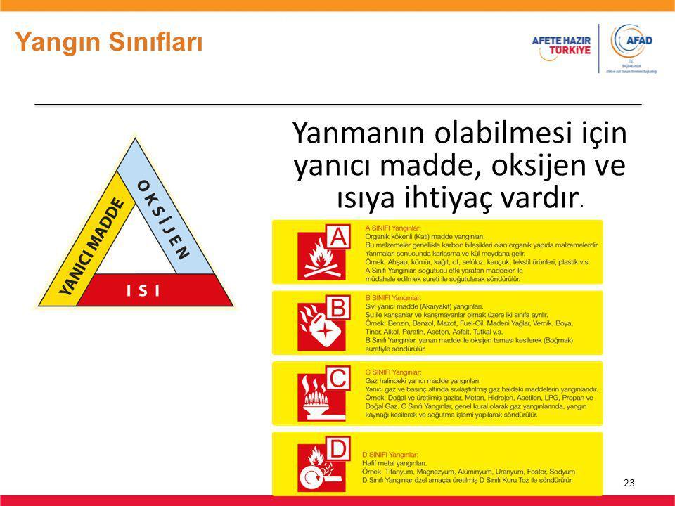 Yangın Sınıfları Yanmanın olabilmesi için yanıcı madde, oksijen ve ısıya ihtiyaç vardır. Önerilen Süre: 45 sn.