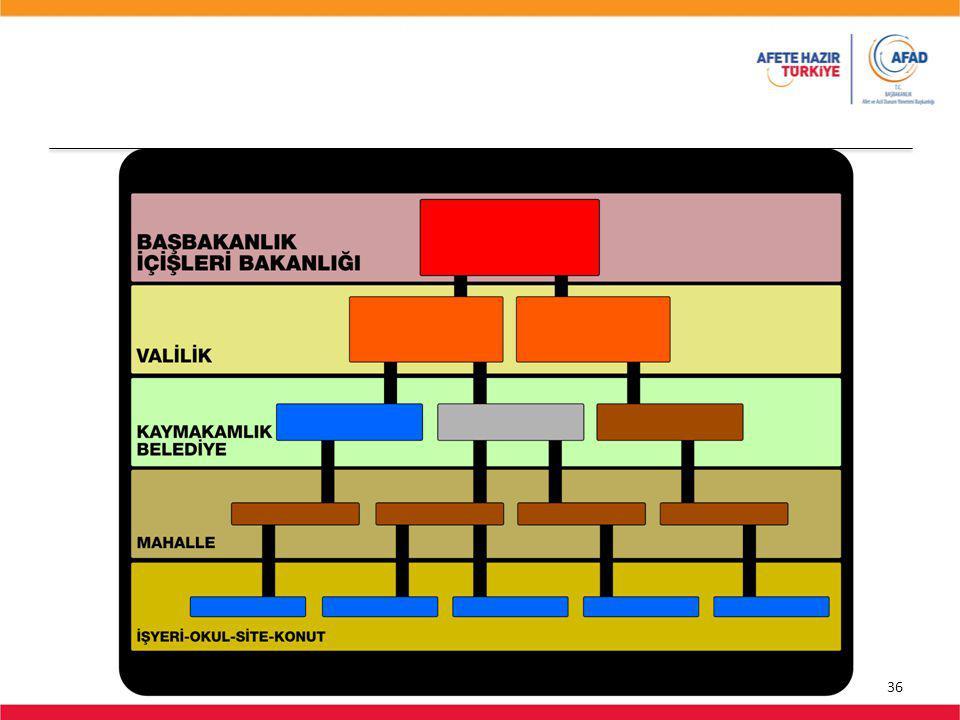 Süre: 30 sn Olay Kumanda sisteminde sorumluluk ve görev dağılımı şemada gösterilmektedir.