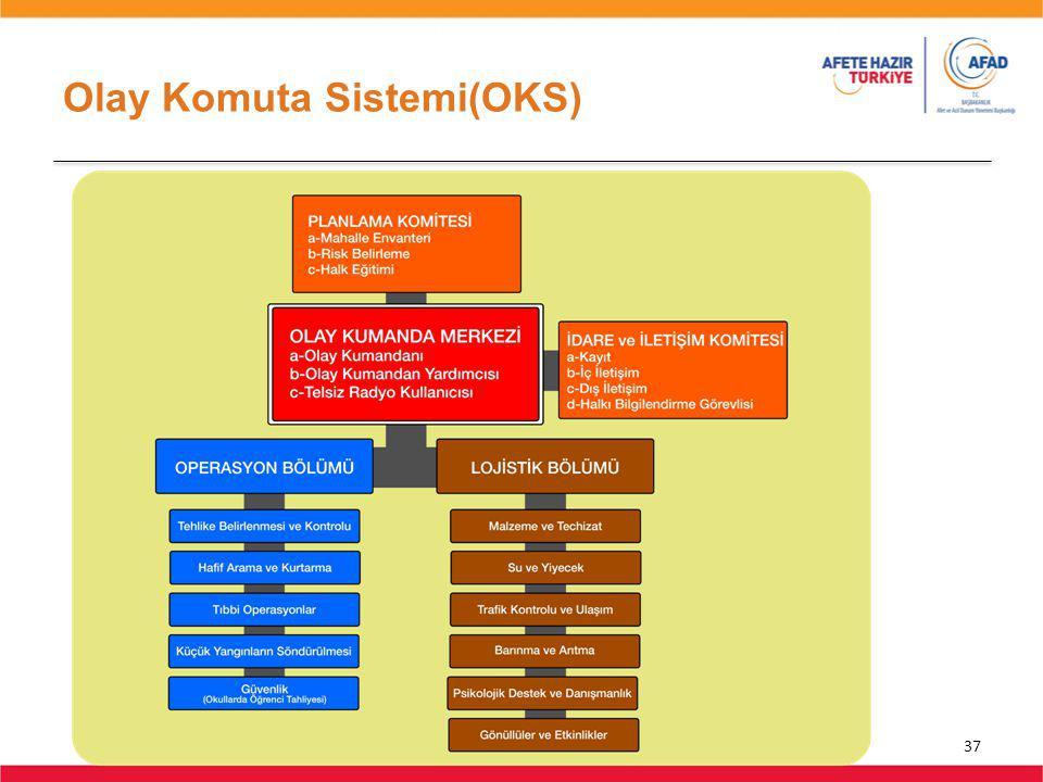 Olay Komuta Sistemi(OKS)