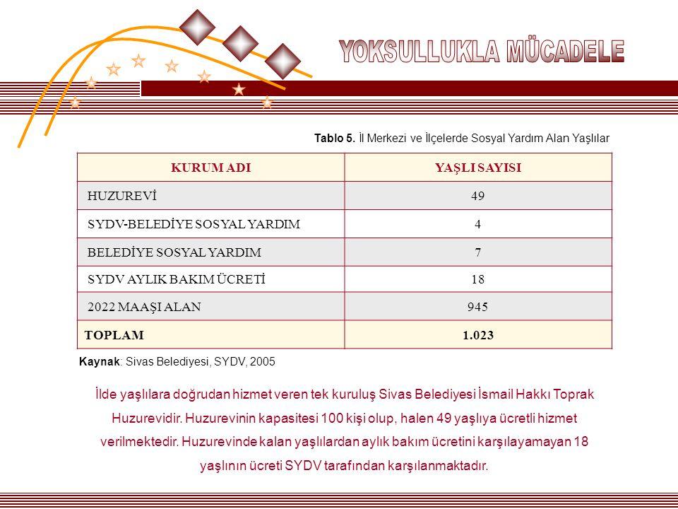 SYDV-BELEDİYE SOSYAL YARDIM 4 BELEDİYE SOSYAL YARDIM 7