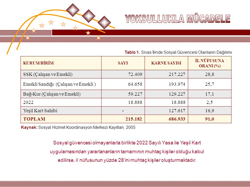 SSK (Çalışan ve Emekli) 72.409 217.227 28,8