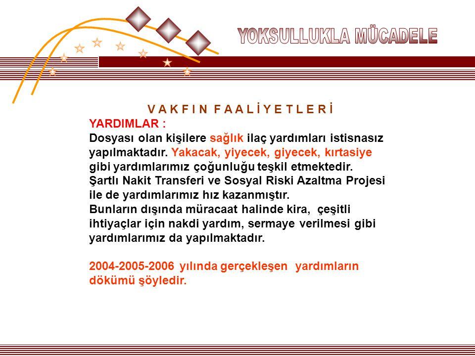 2004-2005-2006 yılında gerçekleşen yardımların dökümü şöyledir.