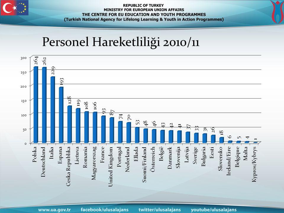 Personel Hareketliliği 2010/11