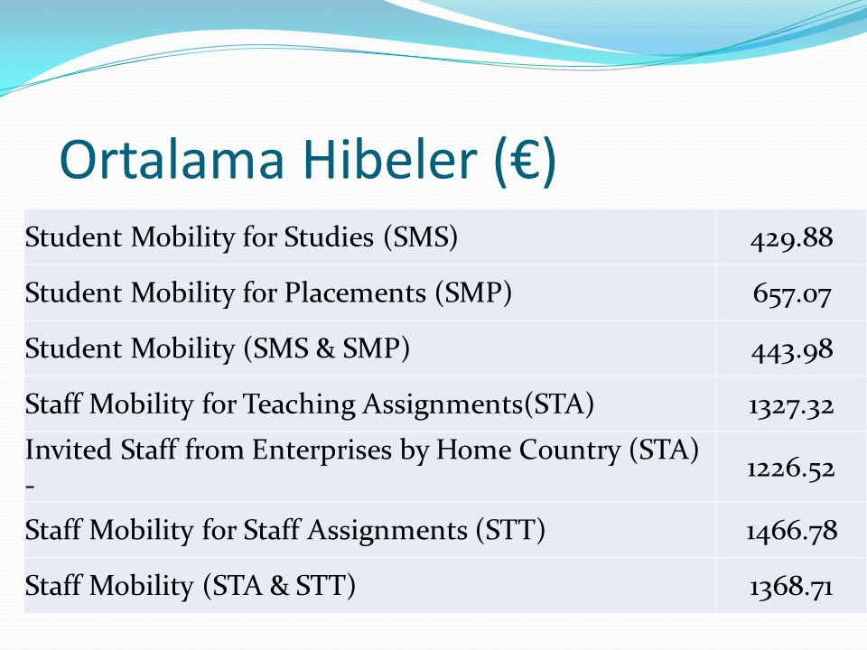 Ortalama Hibeler (€) Student Mobility for Studies (SMS)