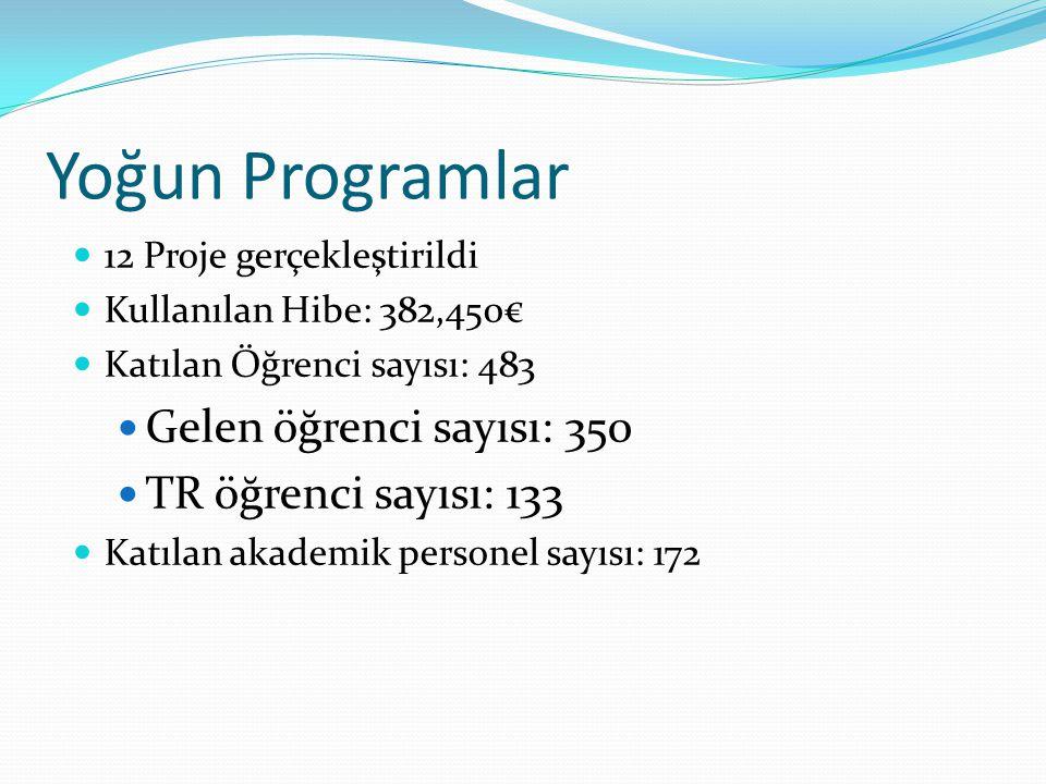 Yoğun Programlar Gelen öğrenci sayısı: 350 TR öğrenci sayısı: 133