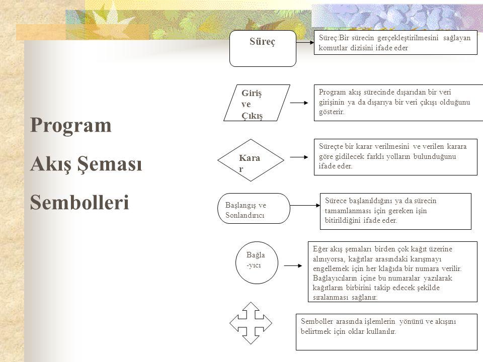 Program Akış Şeması Sembolleri Süreç Giriş ve Çıkış Karar