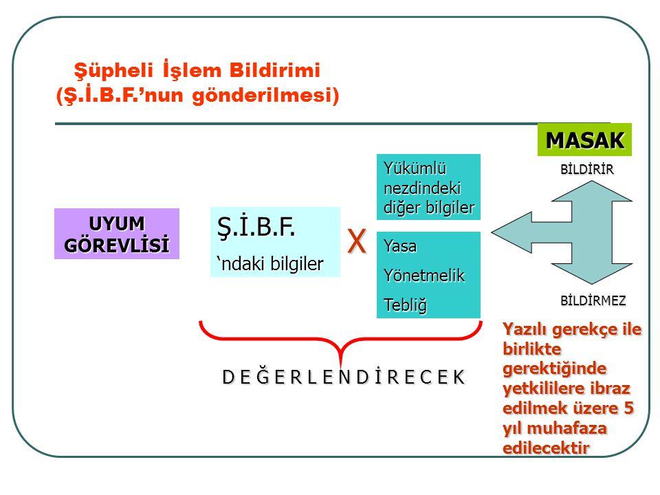 X Ş.İ.B.F. MASAK Şüpheli İşlem Bildirimi (Ş.İ.B.F.'nun gönderilmesi)
