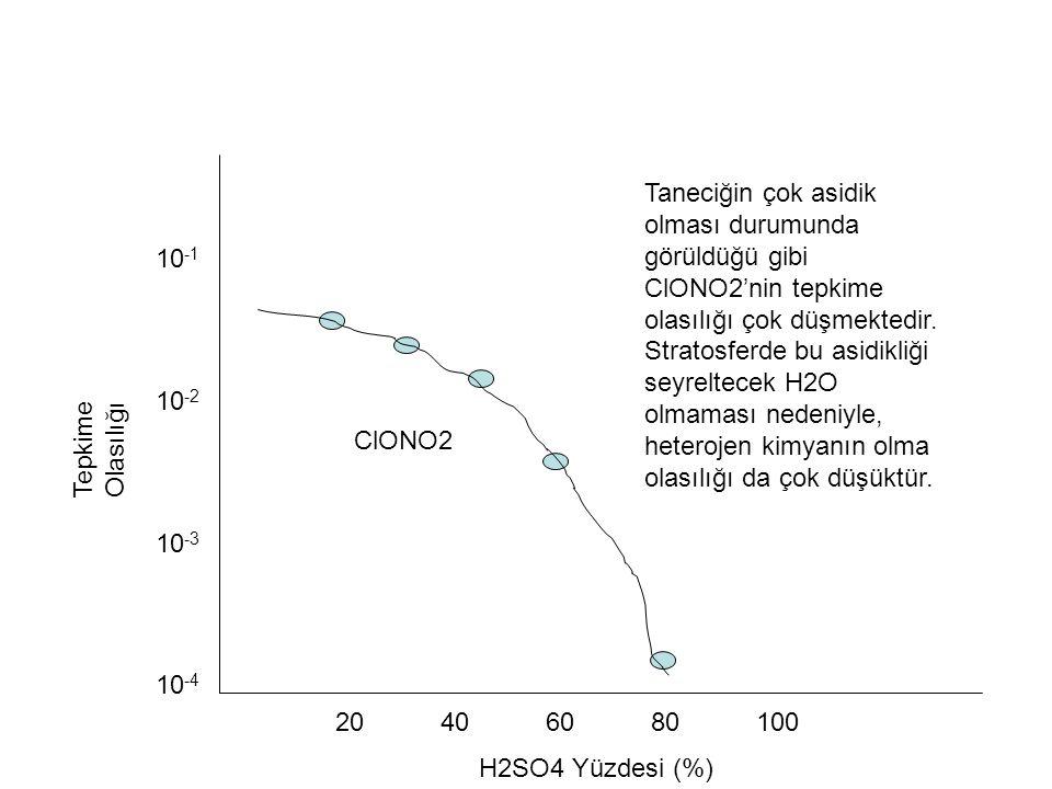 Taneciğin çok asidik olması durumunda görüldüğü gibi ClONO2'nin tepkime olasılığı çok düşmektedir. Stratosferde bu asidikliği seyreltecek H2O olmaması nedeniyle, heterojen kimyanın olma olasılığı da çok düşüktür.