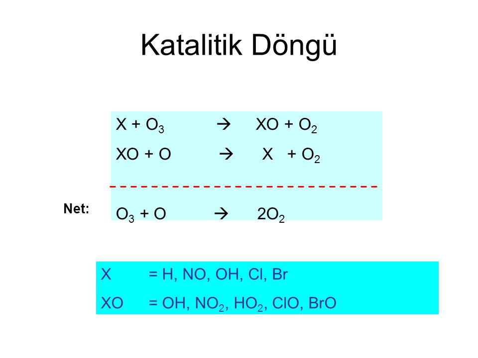 Katalitik Döngü X + O3  XO + O2 XO + O  X + O2 O3 + O  2O2