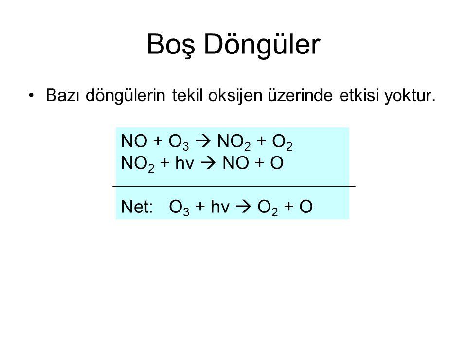 Boş Döngüler NO + O3  NO2 + O2 NO2 + hv  NO + O