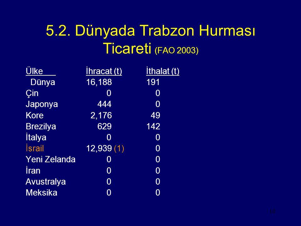 5.2. Dünyada Trabzon Hurması Ticareti (FAO 2003)
