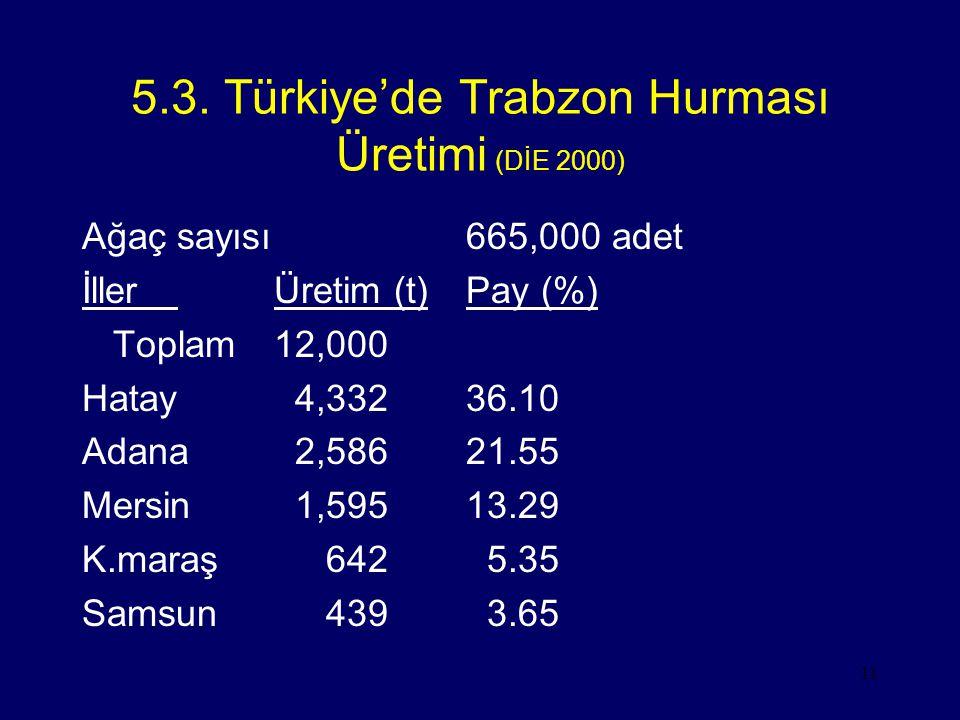 5.3. Türkiye'de Trabzon Hurması Üretimi (DİE 2000)