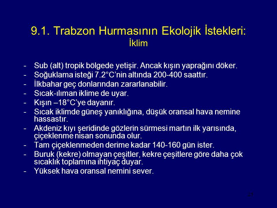 9.1. Trabzon Hurmasının Ekolojik İstekleri: İklim