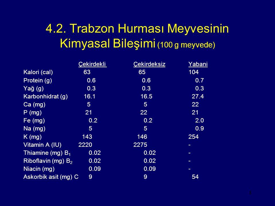 4.2. Trabzon Hurması Meyvesinin Kimyasal Bileşimi (100 g meyvede)