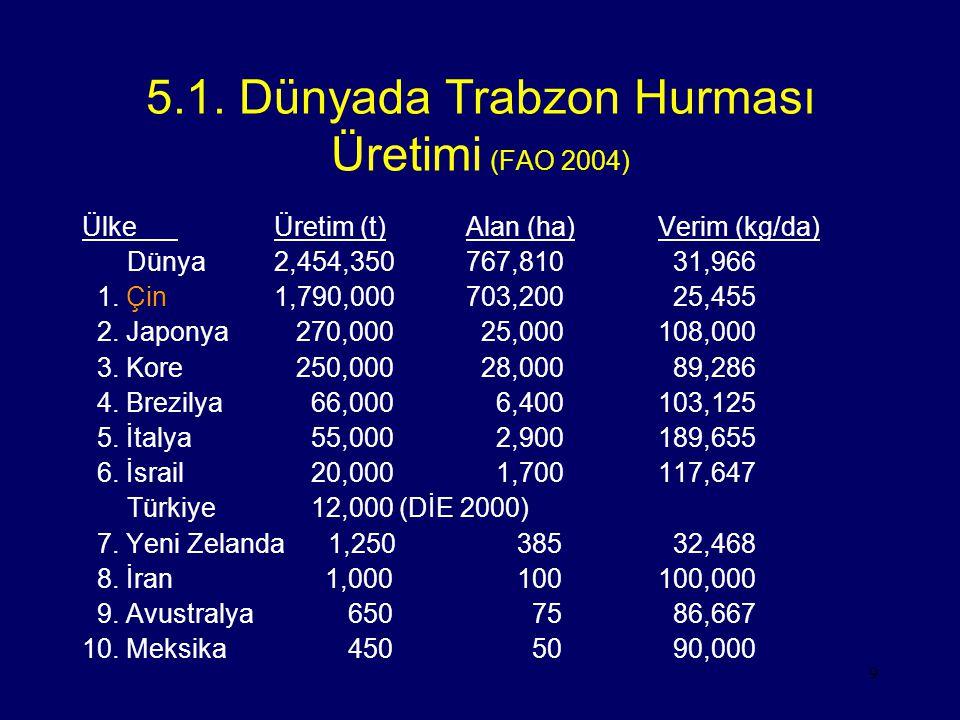 5.1. Dünyada Trabzon Hurması Üretimi (FAO 2004)