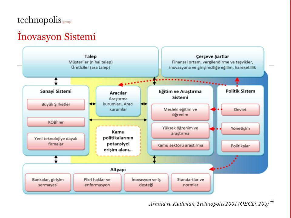 İnovasyon Sistemi Arnold ve Kulhman, Technopolis 2001 (OECD, 205)