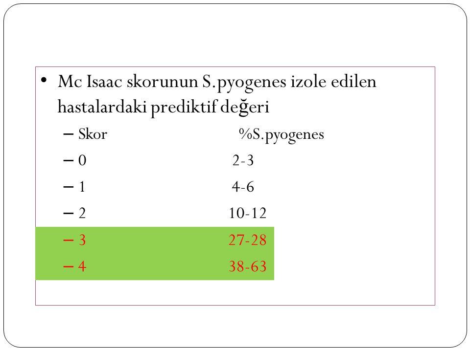 Mc Isaac skorunun S.pyogenes izole edilen hastalardaki prediktif değeri