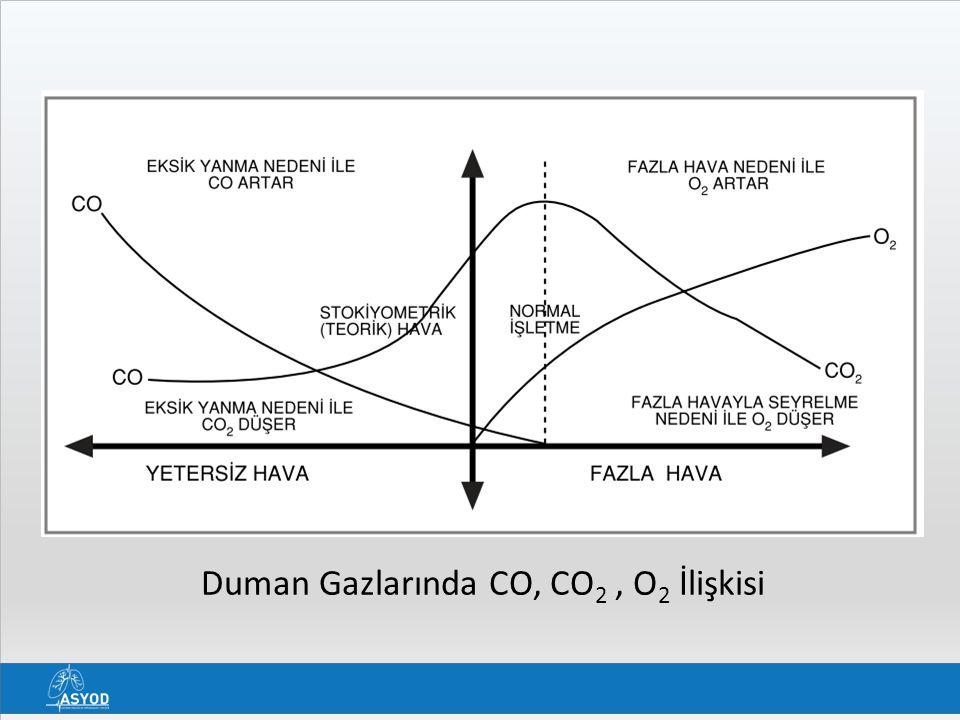 Duman Gazlarında CO, CO2 , O2 İlişkisi