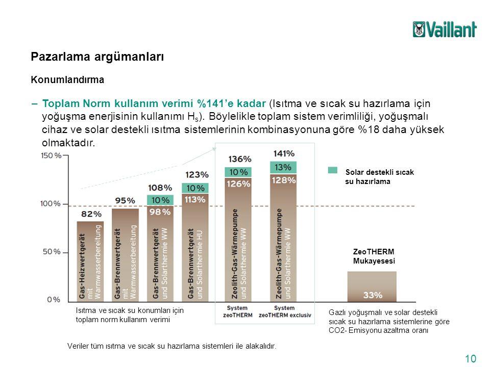 Bina ısı yükünden bağımlı olarak toplam yıllık norm kullanım verimi