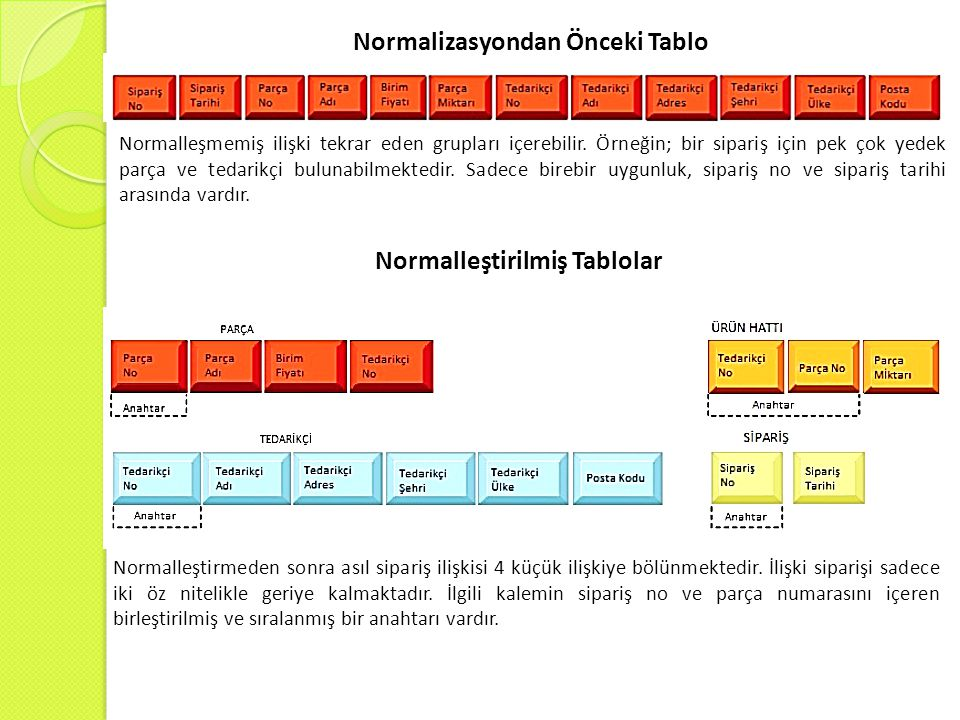 Normalizasyondan Önceki Tablo Normalleştirilmiş Tablolar
