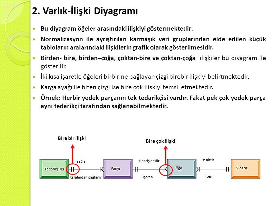 2. Varlık-İlişki Diyagramı