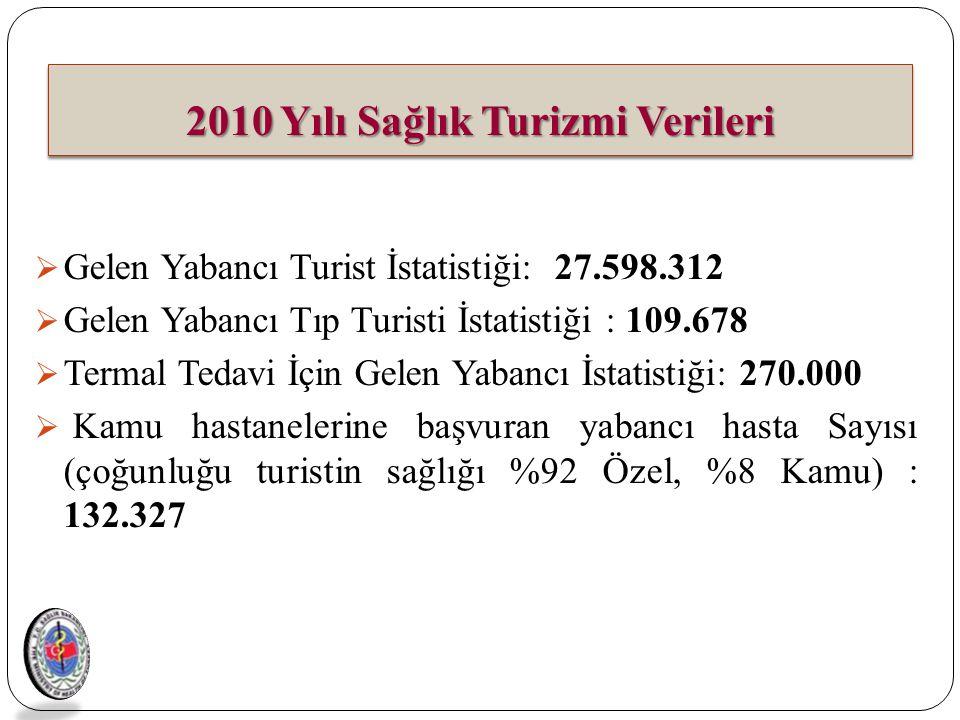 2010 Yılı Sağlık Turizmi Verileri